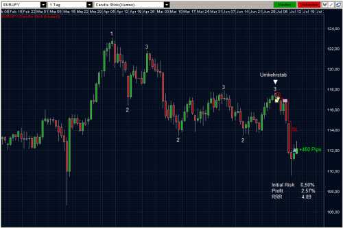 EURJPY 14.07.2011 daily