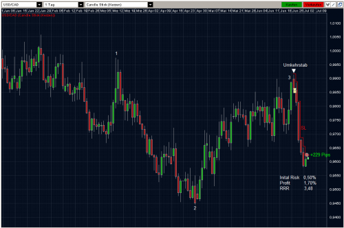USDCAD 05.07.2011 daily