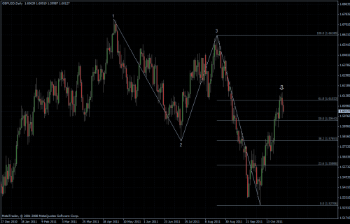 GBPUSD 01.11.2011 - daily