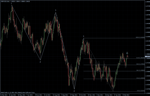 GBPUSD 21.02.2012 - daily