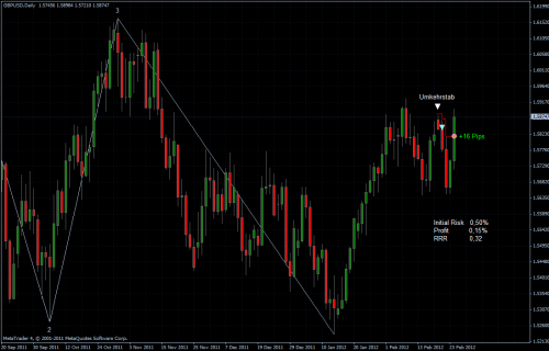 GBPUSD 25.02.2012 - daily