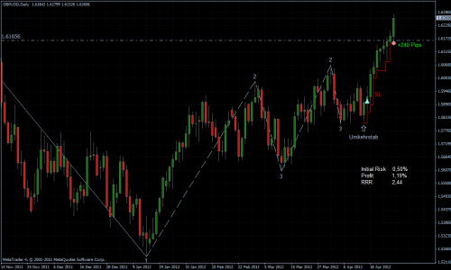 GBPUSD 29.04.2012 - daily
