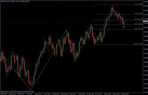GBPUSD 15.05.2012 - daily