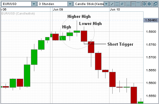 Market Structure High