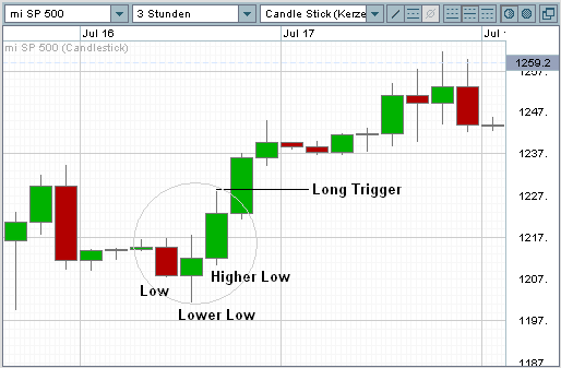 Market Structure Low