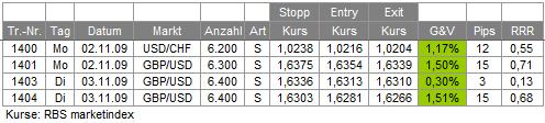 Trades 03.11.09