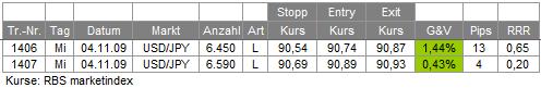 Trades 04.11.09