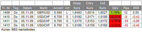 Trades 05.11.09