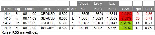 Trades 06.11.09
