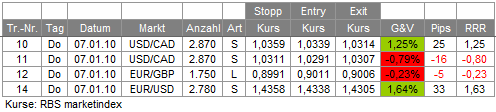 Trades 07.01.10