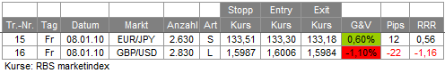 Trades 08.01.10