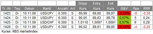 Trades 10.11.09