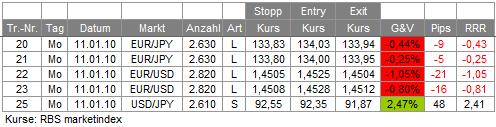 Trades 11.01.10