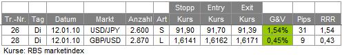 Trades 12.01.10