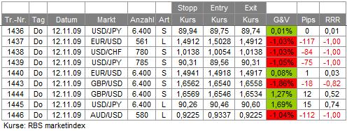 Trades 12.11.09