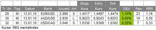 Trades 13.01.10