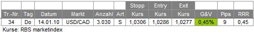 Trades 14.01.10