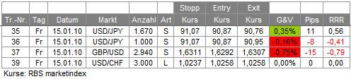 Trades 15.01.10