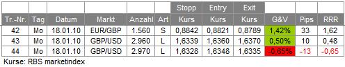Trades 18.01.10