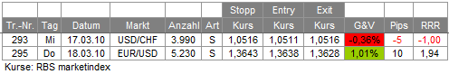 Trades 18.03.10