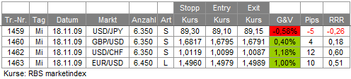 Trades 18.11.09