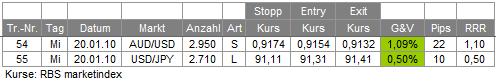 Trades 20.01.10