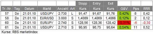 Trades 21.01.10