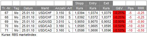 Trades 25.01.10