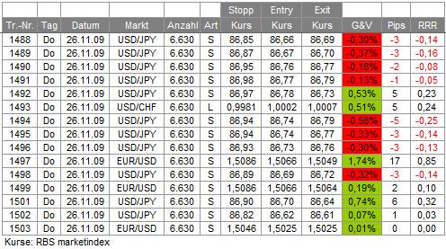 Trades 26.11.09