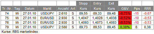 Trades 27.01.10