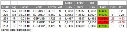 Trades KW 10
